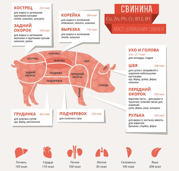 Части свинины