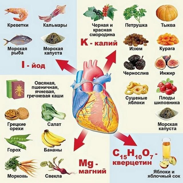 Инфографика продукты полезные для сердца