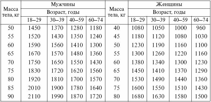 Максимально допустимая масса тела в зависимости от возраста