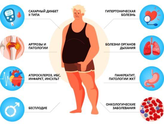 тяжелое нарушение питания