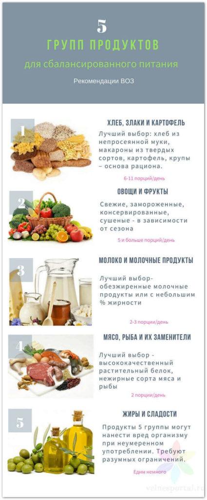 Пять групп продуктов - принципы правильное питание