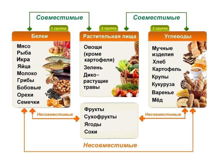 Картинки таблицы по питанию