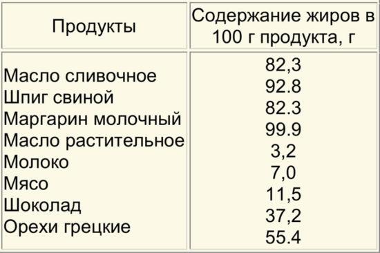 Продукты, содержащие наибольшее количество жиров