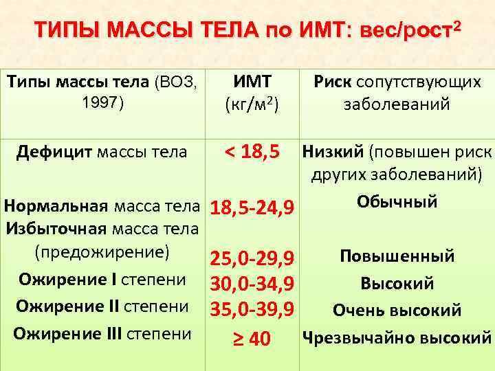Оценка массы тела по сравнению с идеальной