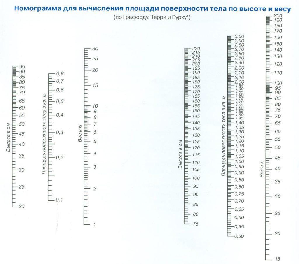 Номограммы для определения массы тела