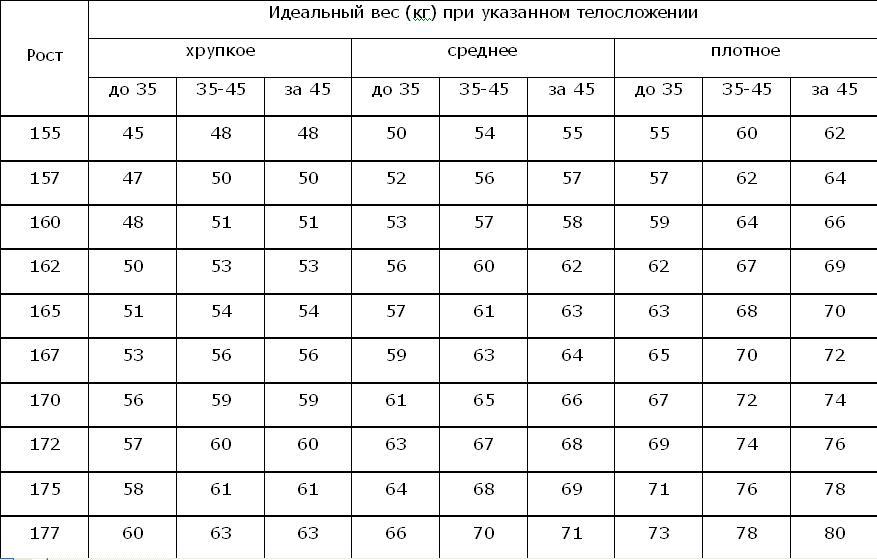 Идеальный вес людей в возрасте старше 25 лет