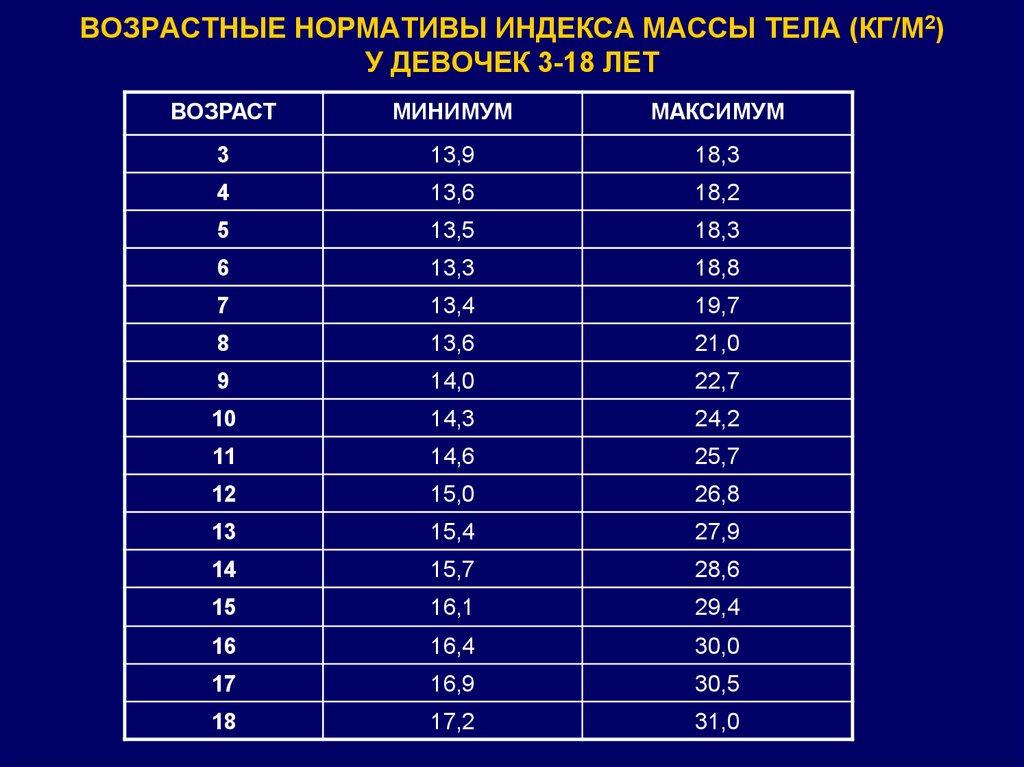 Оценка массы тела у девочек